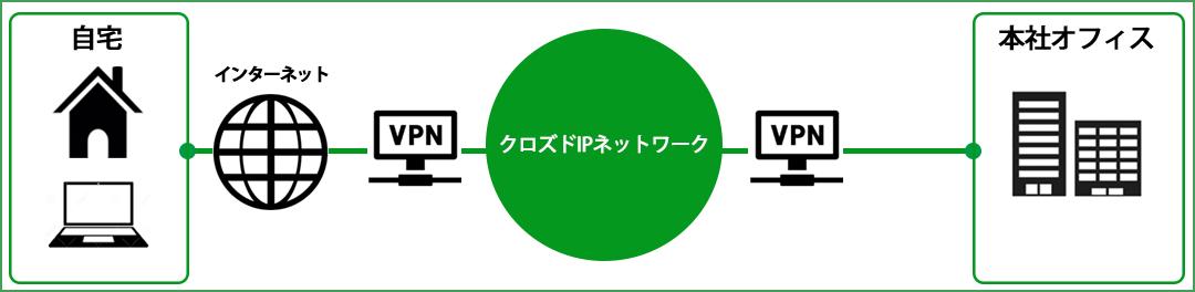 マルチリモートアクセス構成図