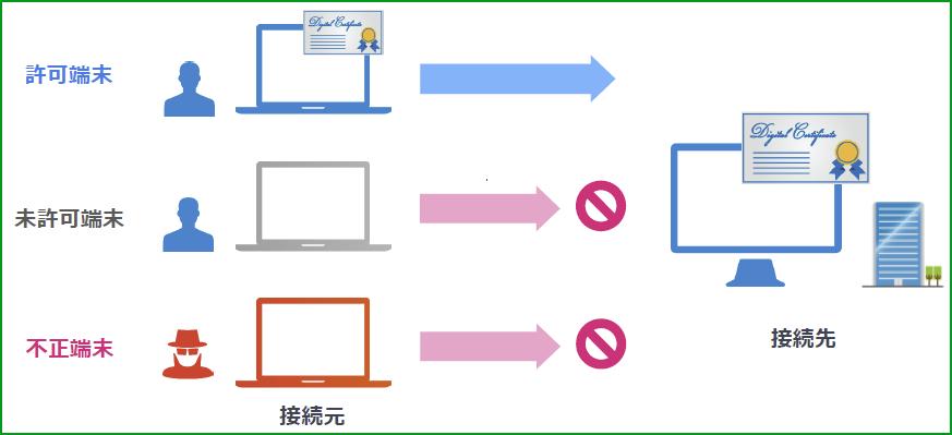 デジタル証明書による極めて強固な端末認証